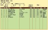 第9S:09月2週 小倉2歳S 競争成績