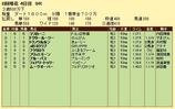 第11S:06月1週 泥@マスカーニ 競争成績