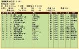 第8S:9月1週 新潟記念 競争成績