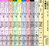 第9S:08月4週 札幌記念 出馬表
