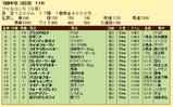 第14S:03月3週 ファルコンS 成績
