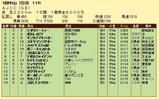 第16S:01月4週 AJCC 成績