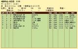 第15S:09月5週 オールカマー 成績