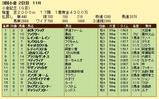 第11S:08月3週 小倉記念 競争成績