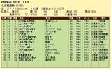 第13S:06月2週 名古屋優駿 成績
