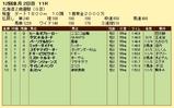第16S:11月2週 北海道2歳優駿 成績