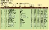 第15S:03月2週 名古屋大賞典 成績