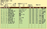 第5S:6月3週 帝王賞 競争成績