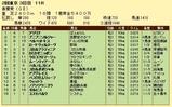 第13S:05月1週 青葉賞 成績