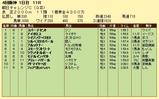 第9S:09月3週 朝日チャレンジC 競争成績