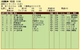 第14S:04月3週 マイラーズC 成績