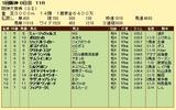 第7S:3月4週 阪神大賞典 競争成績