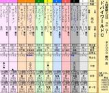 第7S:3月5週 ドバイワールドC 出馬表
