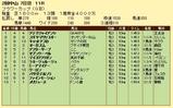 第10S:03月4週 フラワーカップ 競争成績