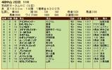 第6S:9月3週 京成杯オータムHC 競争成績