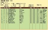 第14S:10月3週 秋華賞 成績