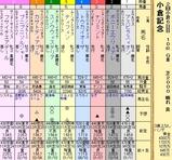 第13S:08月1週 小倉記念