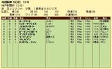 第15S:09月5週 神戸新聞杯 成績