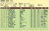 第14S:12月1週 JCD 成績