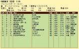 第15S:12月1週 ジャパンカップダート 成績