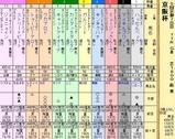 第7S:12月1週 京阪杯 出馬表
