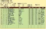 第10S:10月1週 エーデルワイス賞 競争成績
