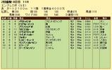 第7S:2月4週 エンプレス杯 競争成績