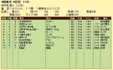 第4S:10月3週 府中牝馬S 競争成績
