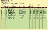 第16S:12月4週 愛知杯 成績