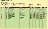 第7S:10月4週 冨士S 競争成績