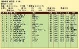 第11S:06月2週 愛知杯 競争成績