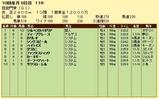 第15S:10月1週 凱旋門賞 成績