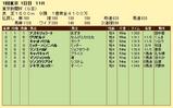 第14S:02月1週 東京新聞杯 成績