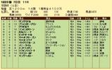 第13S:12月1週 京阪杯 成績