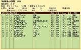 第6S:11月3週 福島記念 競争成績