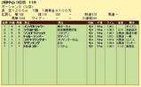 第12S:03月2週 オーシャンS 成績