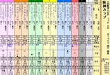 第16S:12月4週 阪神カップ