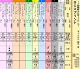第10S:10月4週 BCスプリント 出馬表