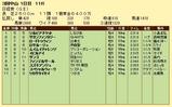 第5S:3月5週 日経賞 競争成績