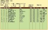 第15S:03月1週 中山記念 成績