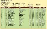第9S:05月2週 京都新聞杯 競争成績