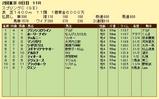 第10S:05月3週 京王杯スプリングC 競争成績