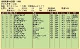 第7S:2月3週 きさらぎ賞 競争成績