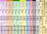 第11S:11月4週 全日本サラブレッドC 出馬表
