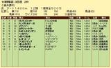 第10S:09月4週 泥@リングスライサー 競争成績