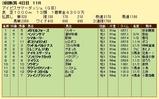 第5S:8月4週 アイビスサマーダッシュ 競争成績