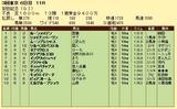 第7S:6月2週 安田記念 競争成績