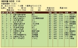 第14S:05月2週 京都新聞杯 成績