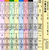 第7S:2月2週 小倉大賞典 出馬表