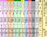 第12S:09月4週 ダービーグランプリ